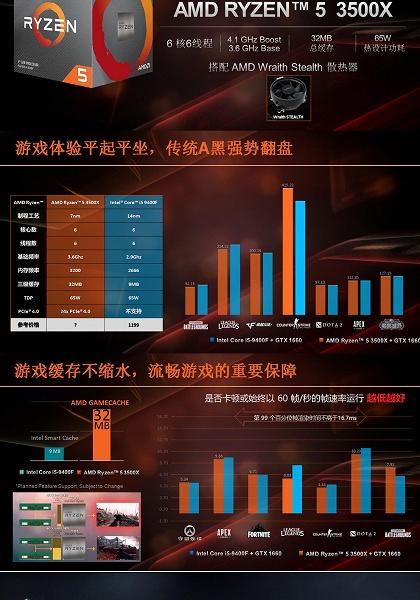 Появились предварительные спецификации процессора AMD Ryzen 5 3500X