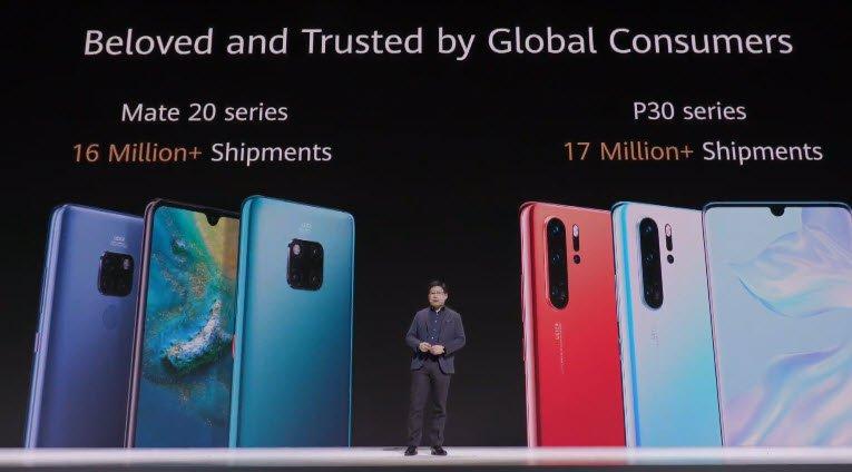 Продано более 17 млн Huawei P30 и 16 млн Huawei Mate 20