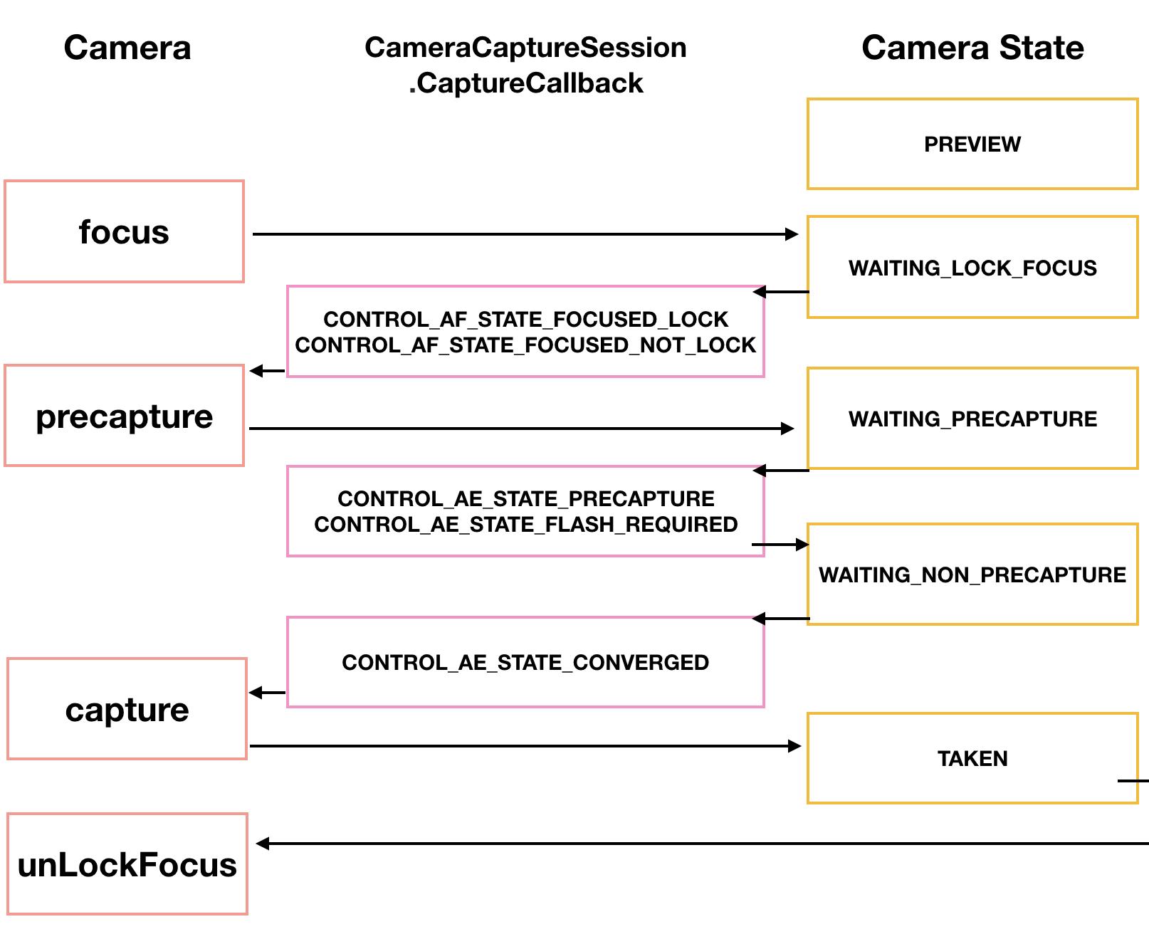 ANdroid Camera2 API от чайника - 7
