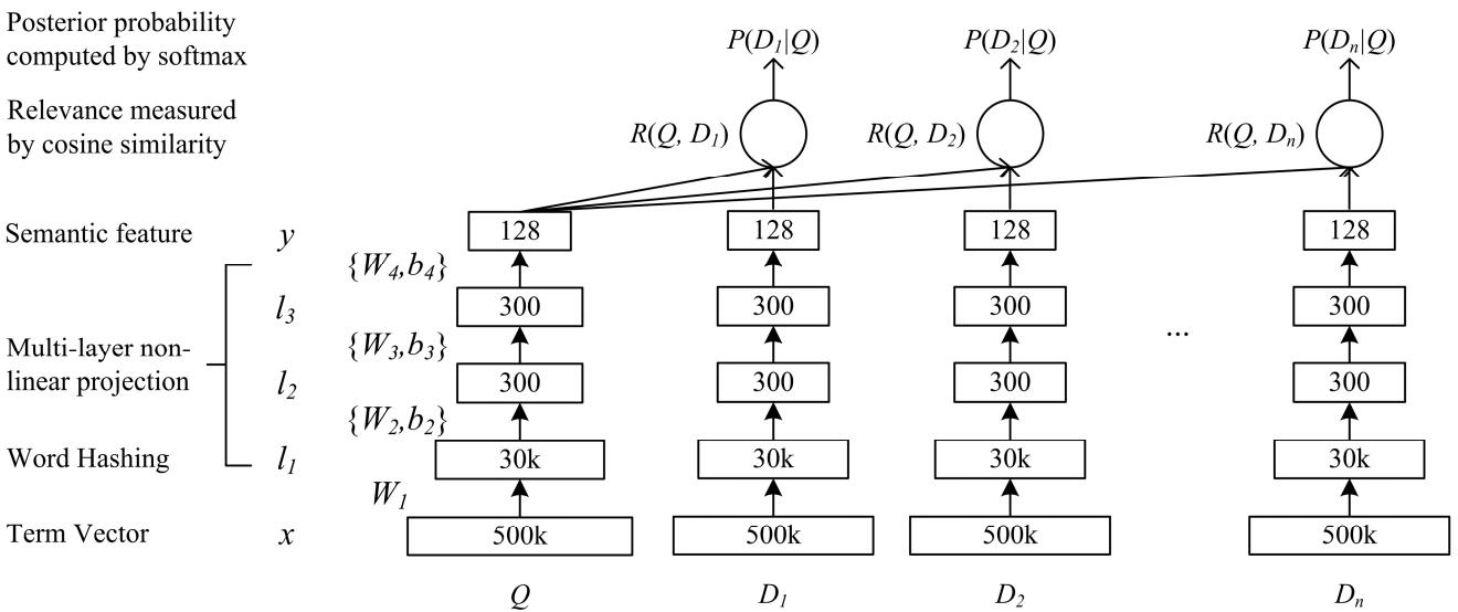 Применение сиамских нейросетей в поиске - 6