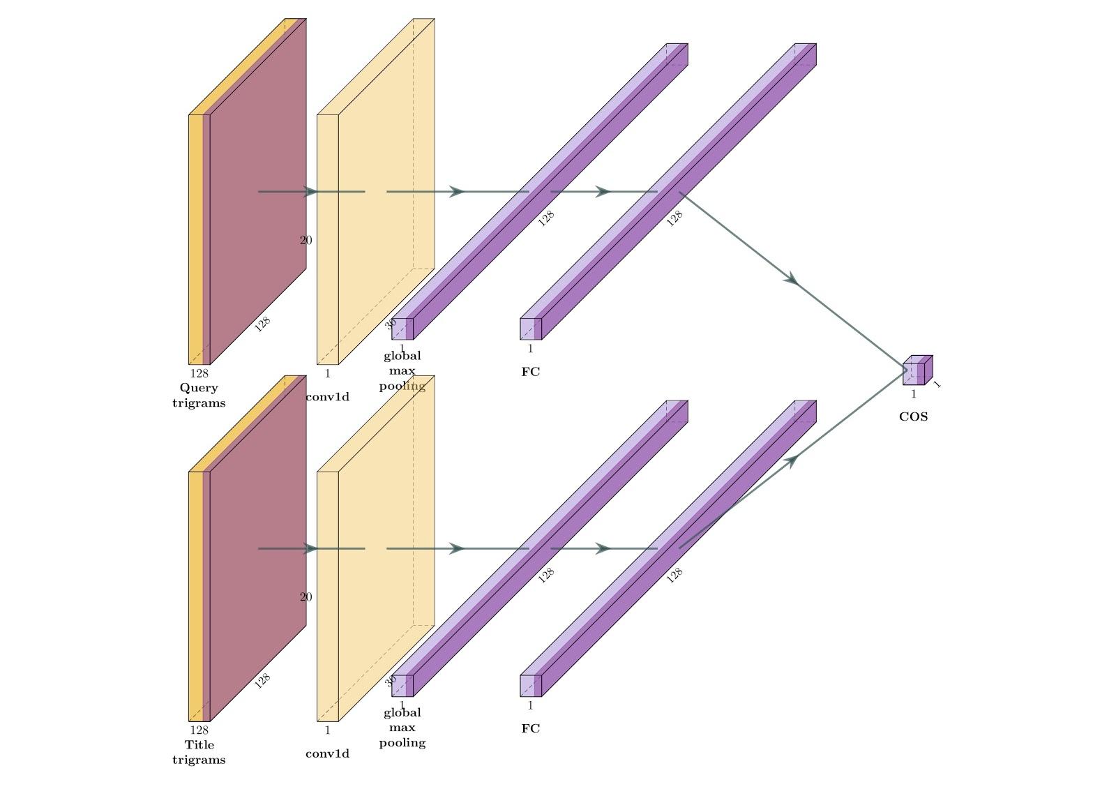 Применение сиамских нейросетей в поиске - 7