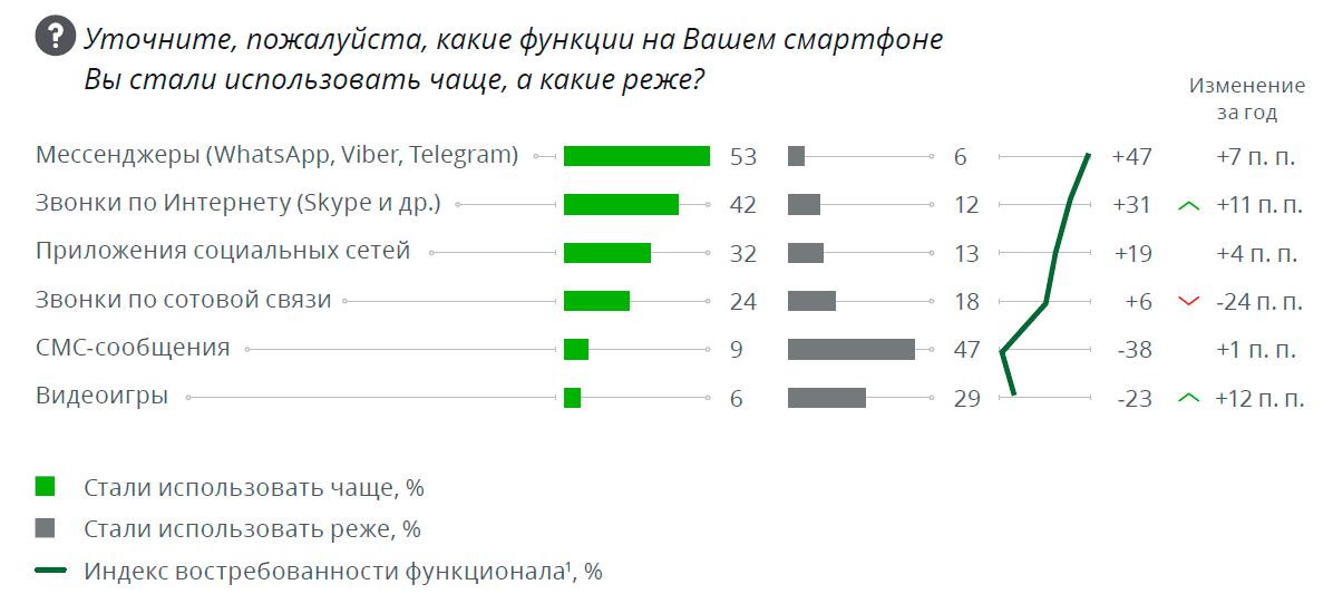 Россияне больше не доверяют ТВ, интернет вышел на 1-е место с большим отрывом - 4