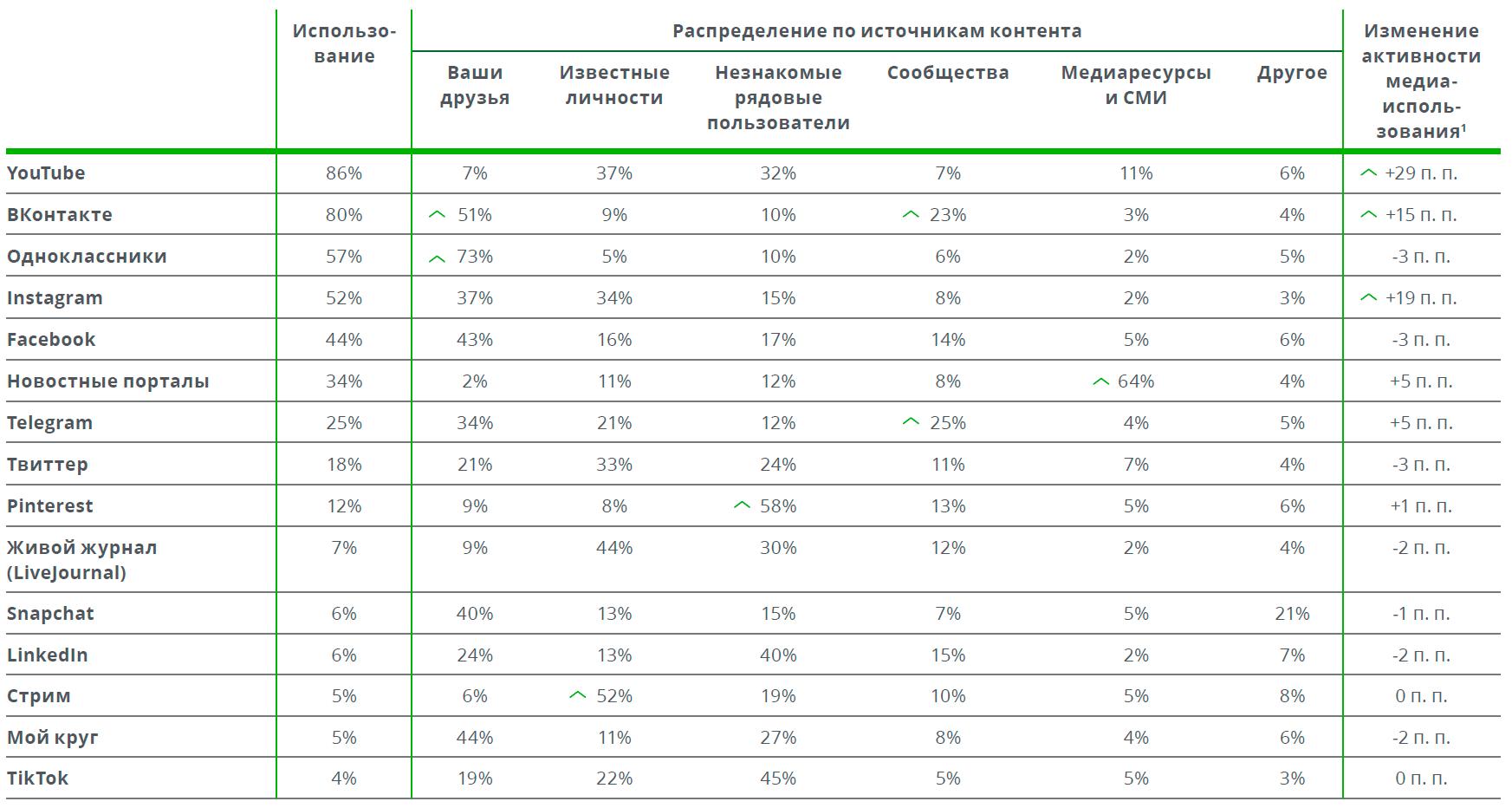 Россияне больше не доверяют ТВ, интернет вышел на 1-е место с большим отрывом - 5