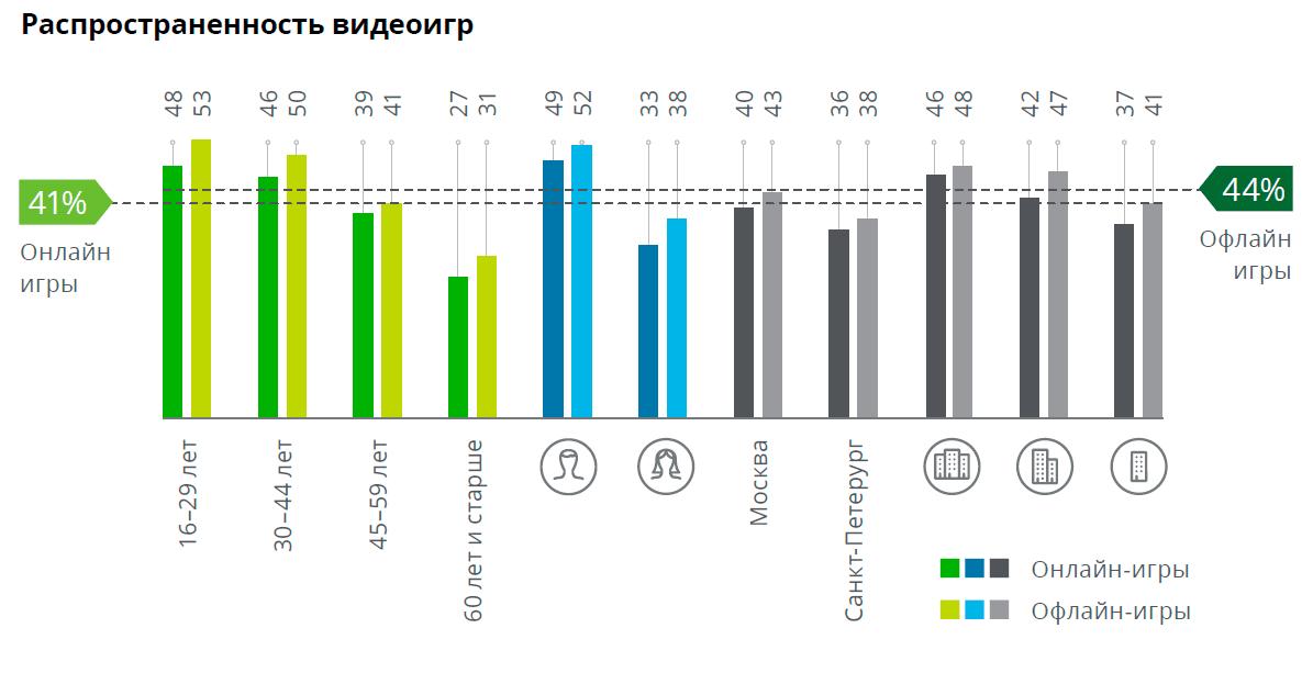Россияне больше не доверяют ТВ, интернет вышел на 1-е место с большим отрывом - 8