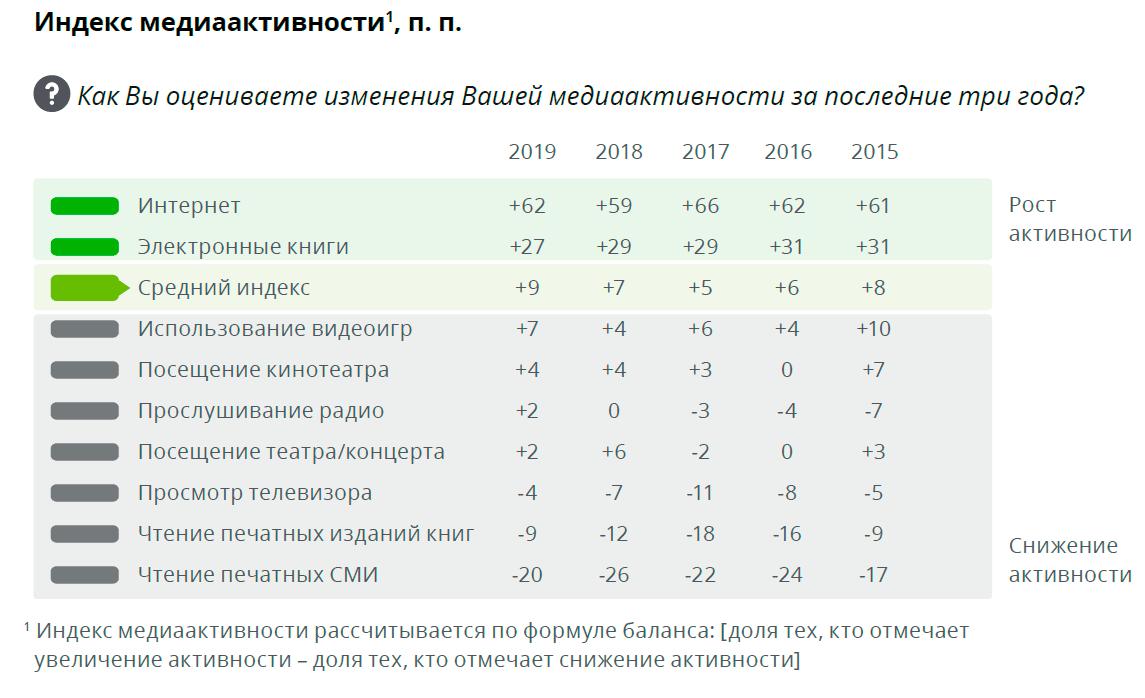 Россияне больше не доверяют ТВ, интернет вышел на 1-е место с большим отрывом - 1