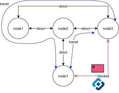tinc-boot — full-mesh сеть без боли - 1