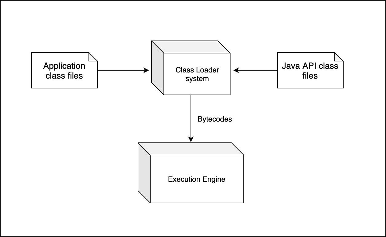 Внутренности JVM, Часть 1 — Загрузчик классов - 2