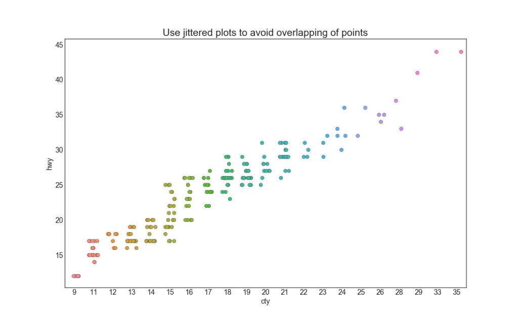 50 оттенков matplotlib — The Master Plots (с полным кодом на Python) - 6