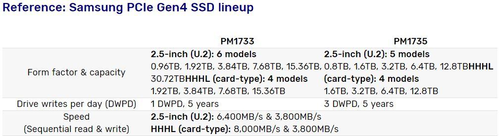 Samsung выпустил «неубиваемые» SSD - 2