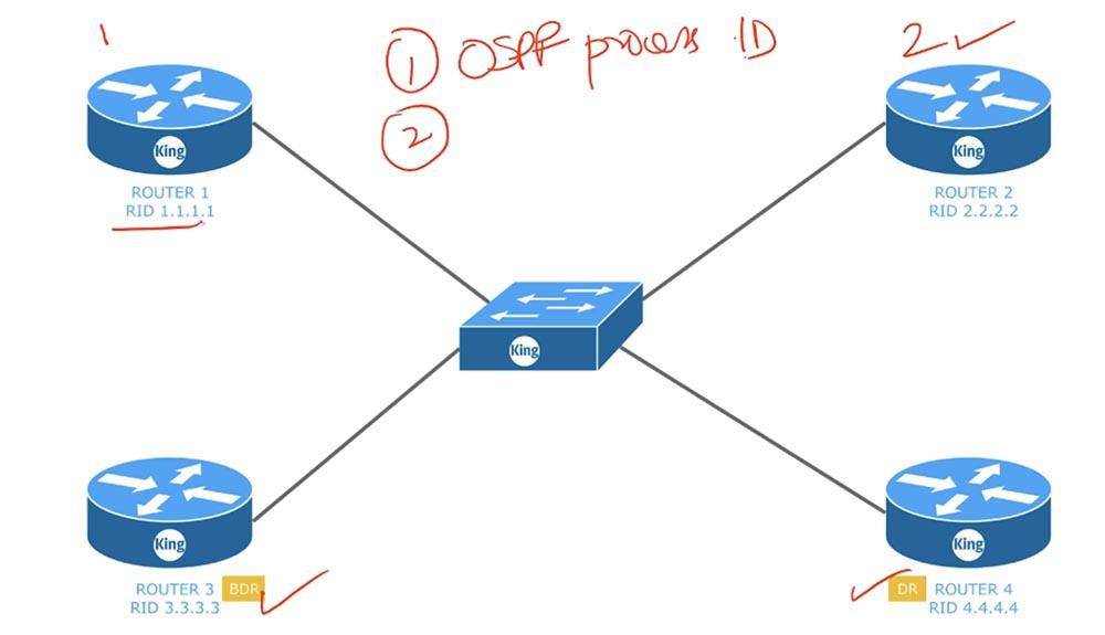 Тренинг Cisco 200-125 CCNA v3.0. День 45. Настройка OSPF - 2