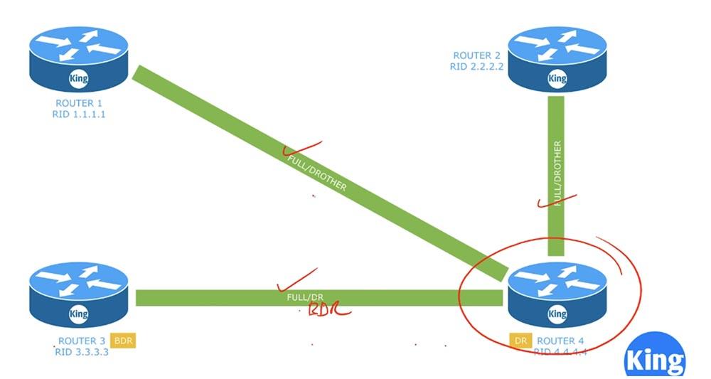 Тренинг Cisco 200-125 CCNA v3.0. День 45. Настройка OSPF - 3