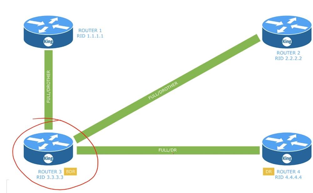 Тренинг Cisco 200-125 CCNA v3.0. День 45. Настройка OSPF - 4