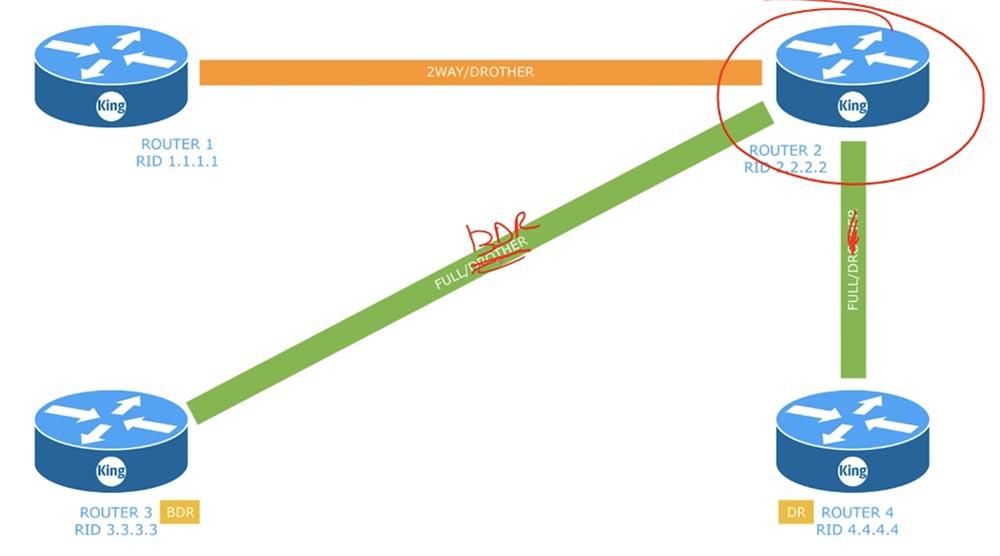 Тренинг Cisco 200-125 CCNA v3.0. День 45. Настройка OSPF - 5