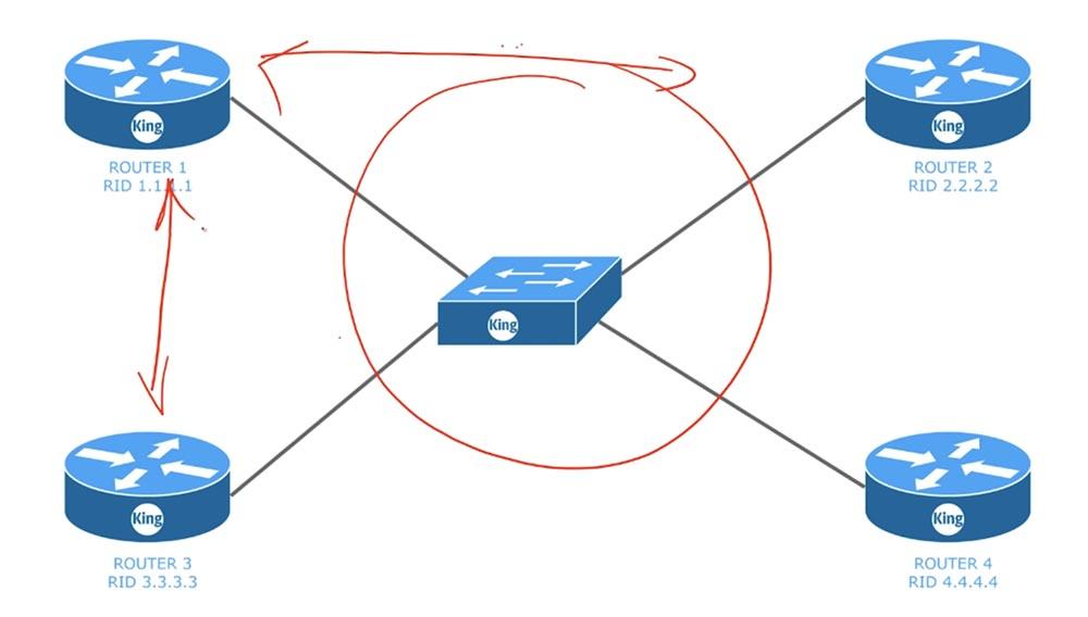 Тренинг Cisco 200-125 CCNA v3.0. День 45. Настройка OSPF - 1