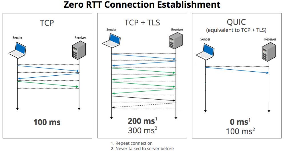 В Chrome Canary добавили поддержку протокола HTTP-3 - 1