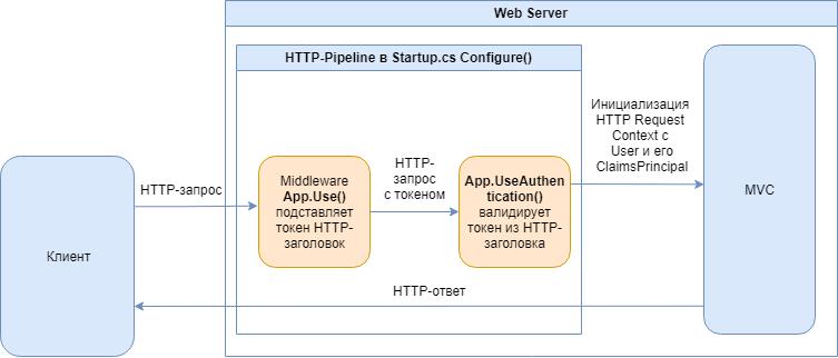 Безопасный способ обмена JWT в ASP.NET Core + SPA - 1