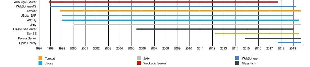 Эволюция создания веб-приложений на Java - 28