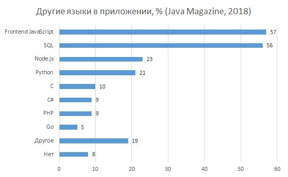 Эволюция создания веб-приложений на Java - 29