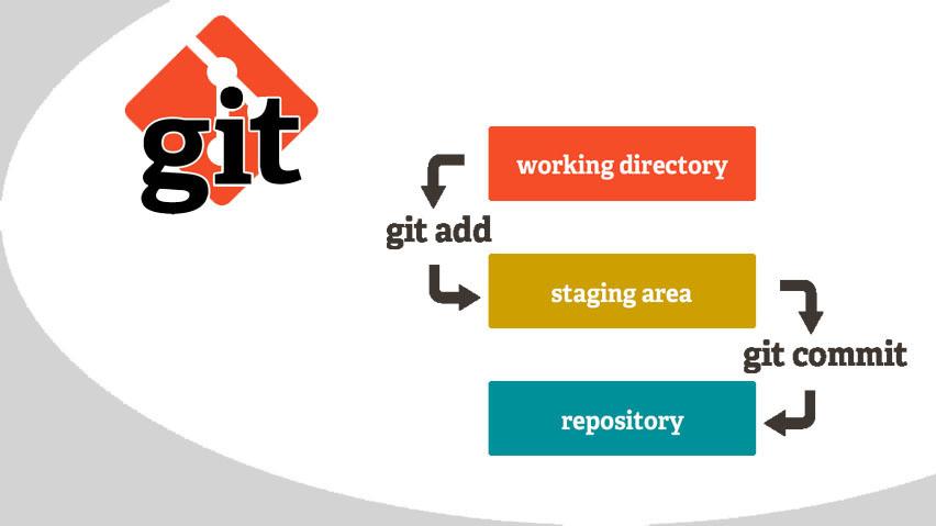 Git изнутри и на практике - 1