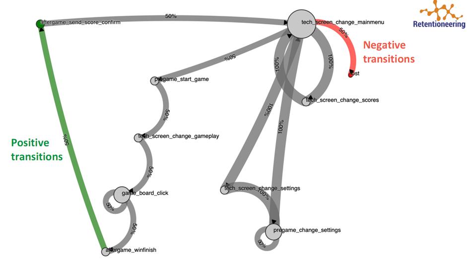 Retentioneering: как мы open-source инструменты для продуктовой аналитики на Python и Pandas написали - 1