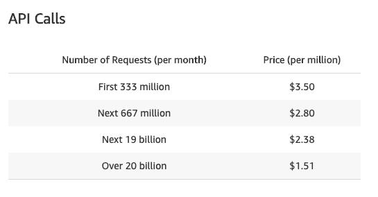 Serverless: на 15% медленнее и в восемь раз дороже - 3