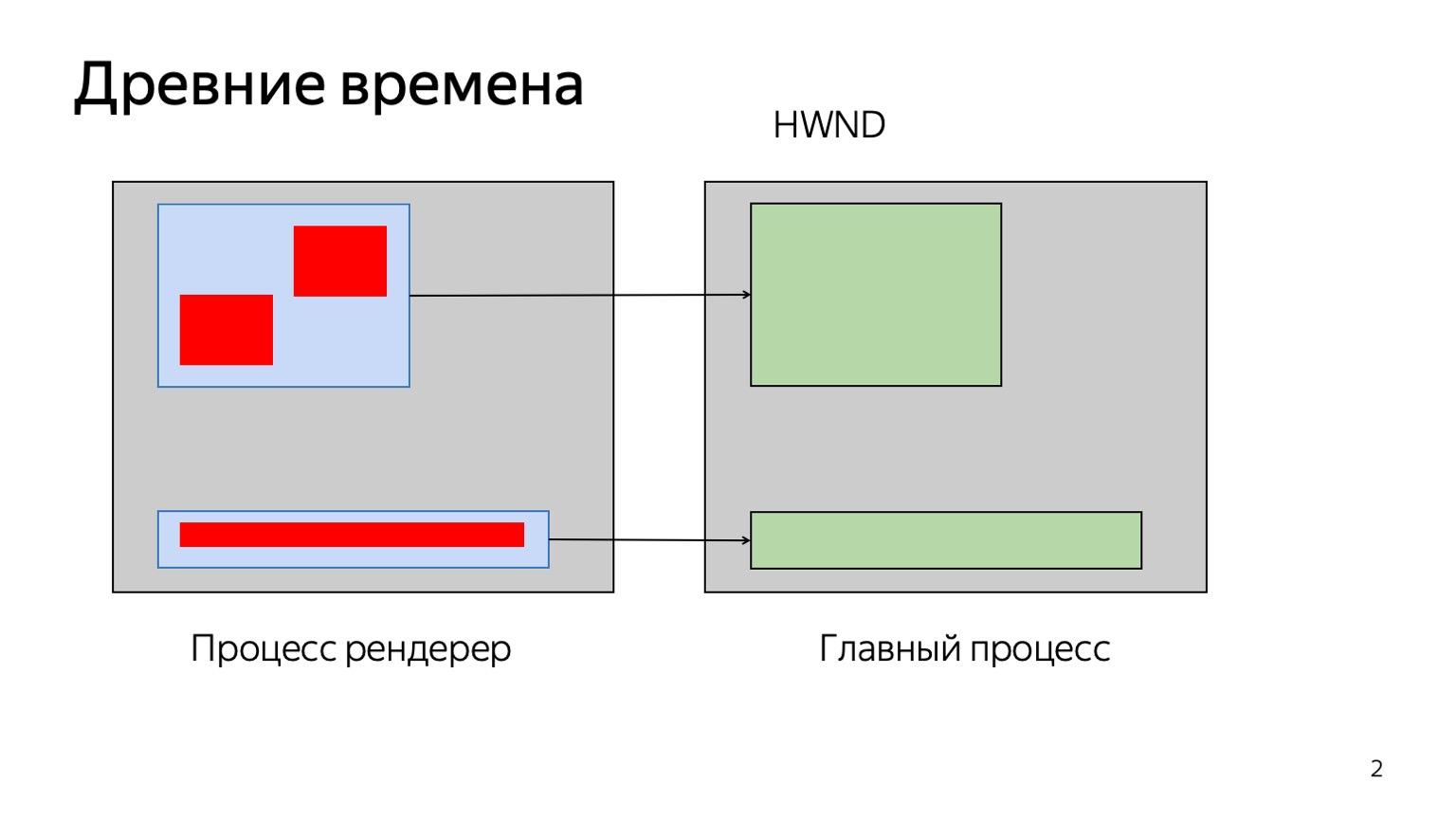 Как рисует браузер. Доклад Яндекса - 3