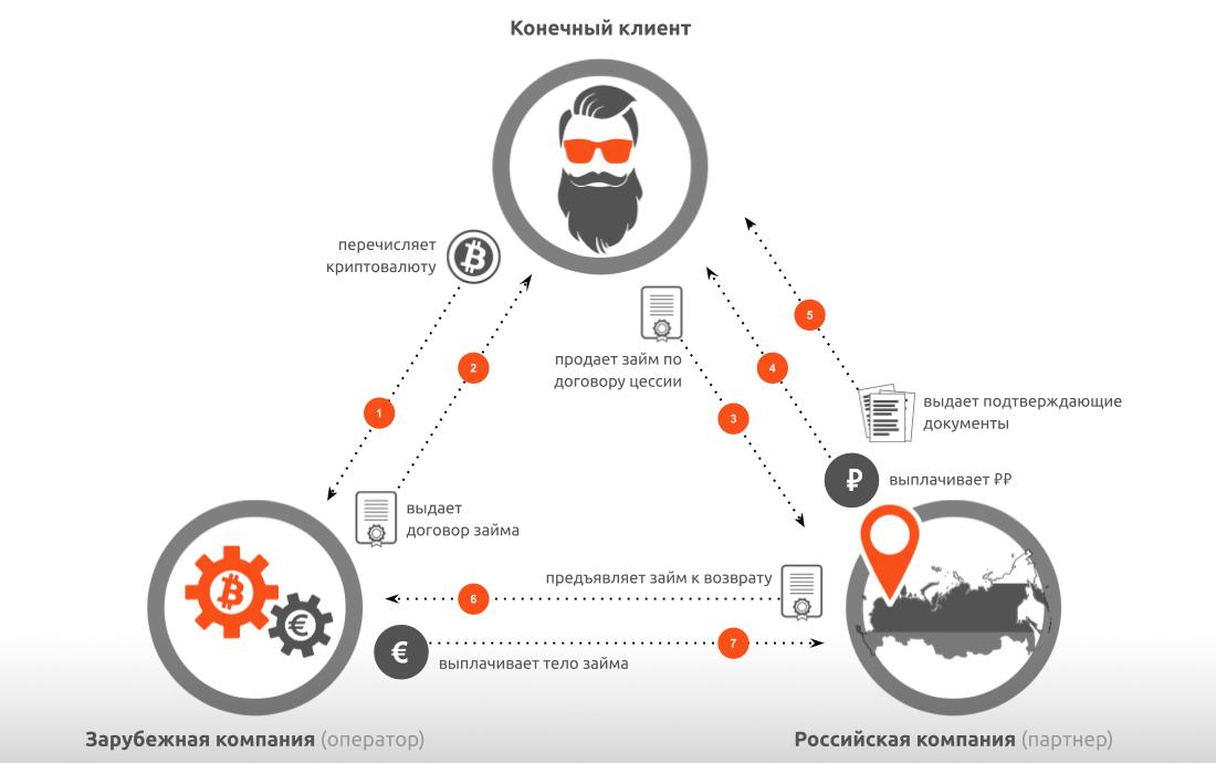 Проект легального обменника криптовалют - 1