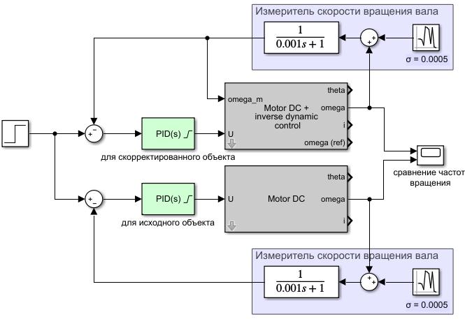 Синтез регулятора методом обратной задачи динамики - 128