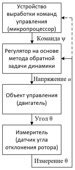 Синтез регулятора методом обратной задачи динамики - 24