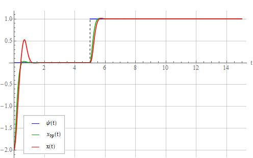Синтез регулятора методом обратной задачи динамики - 56