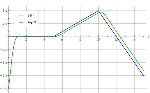 Синтез регулятора методом обратной задачи динамики - 61