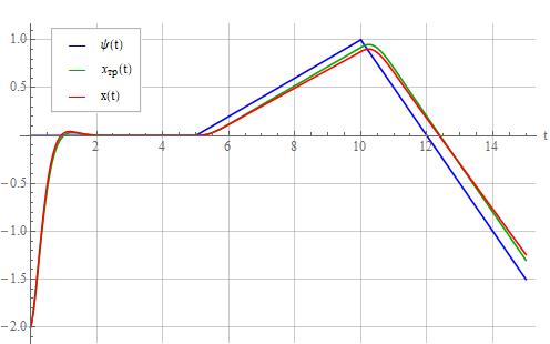 Синтез регулятора методом обратной задачи динамики - 62