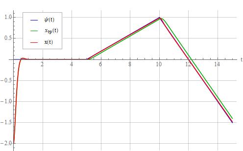 Синтез регулятора методом обратной задачи динамики - 68
