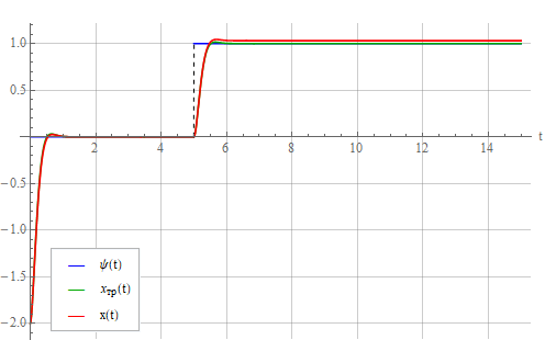 Синтез регулятора методом обратной задачи динамики - 75