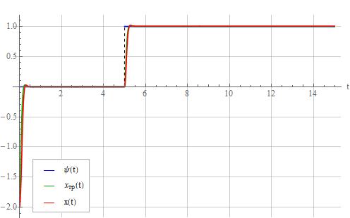 Синтез регулятора методом обратной задачи динамики - 82