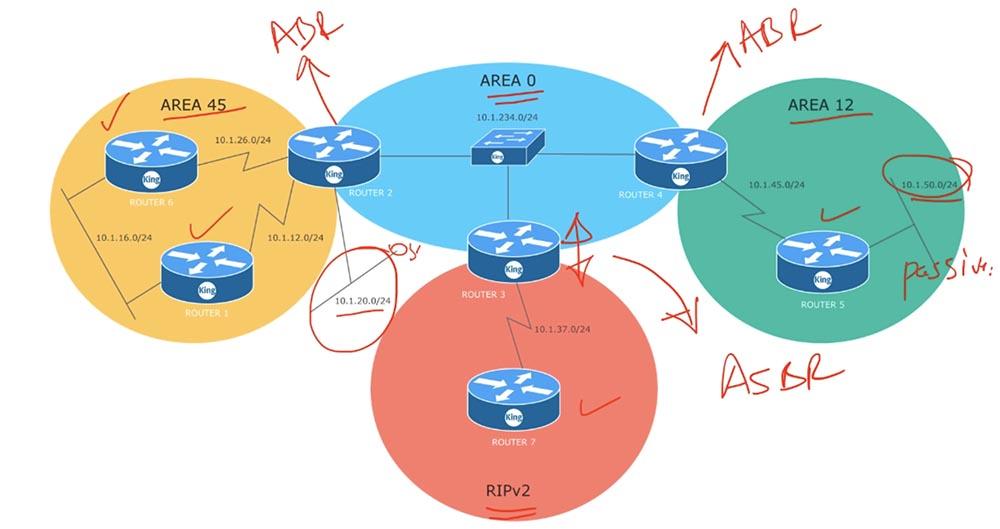 Тренинг Cisco 200-125 CCNA v3.0. День 48. Мультизонирование OSPF - 2