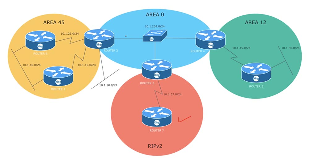 Тренинг Cisco 200-125 CCNA v3.0. День 48. Мультизонирование OSPF - 1