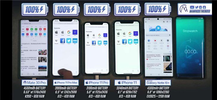 Никогда такого не было, и вот опять: iPhone 11 Pro Max обошел в тесте на автономность Huawei Mate 30 Pro и Samsung Galaxy Note 10+