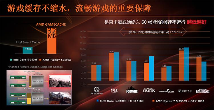 Продажи шестиядерных Ryzen 5 3500X и Ryzen 5 3500 стартуют в октябре
