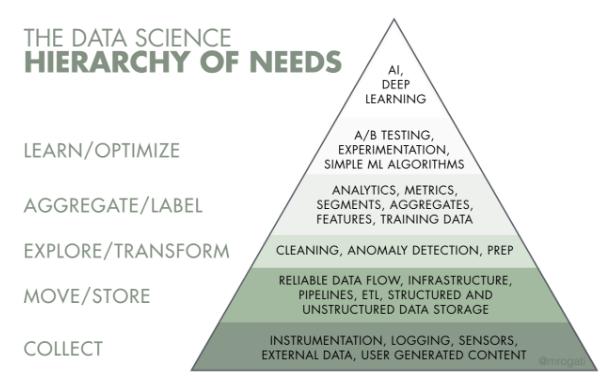 Пирамида потребностей машинного обучения