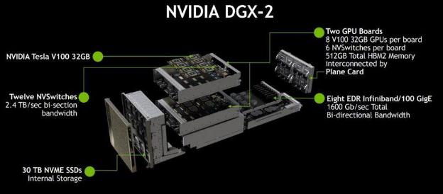 DGX-2. Печка ценой в $400K. Источник nvidia.com