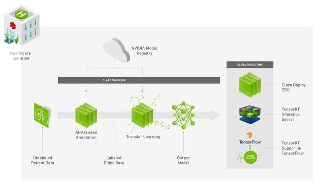 Архитектура NVIDIA Clara. Источник nvidia.com