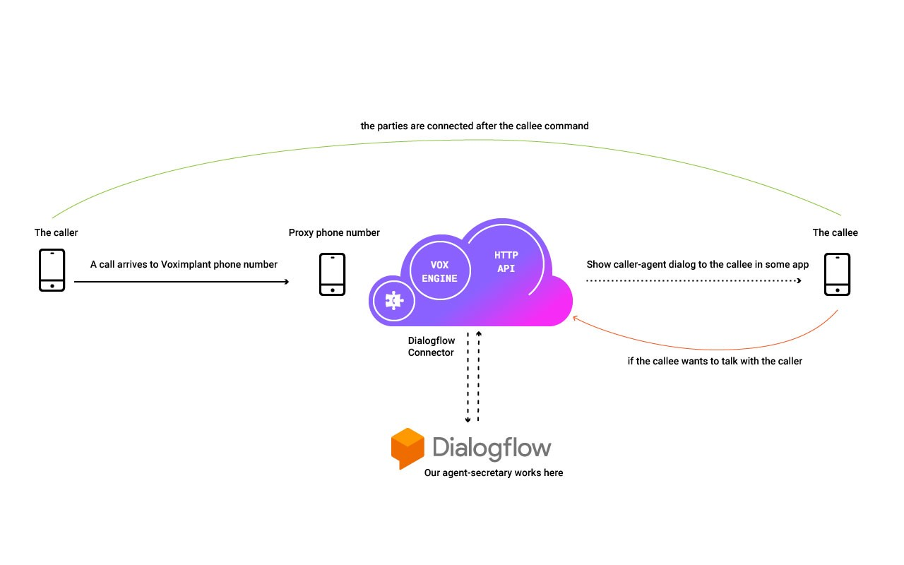 Делаем свой Google Call Screening на основе Voximplant и Dialogflow - 2