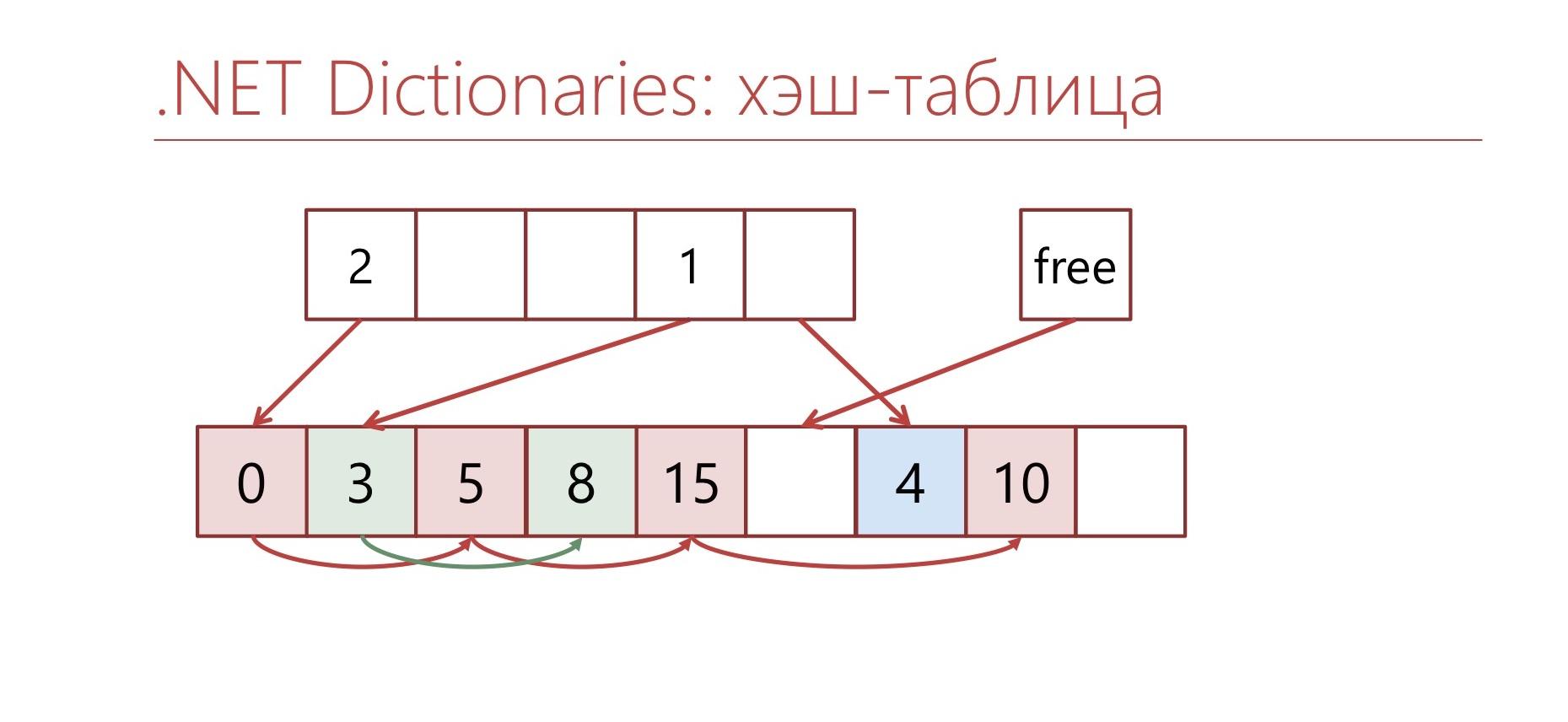 Многопоточность в .NET: когда не хватает производительности - 14