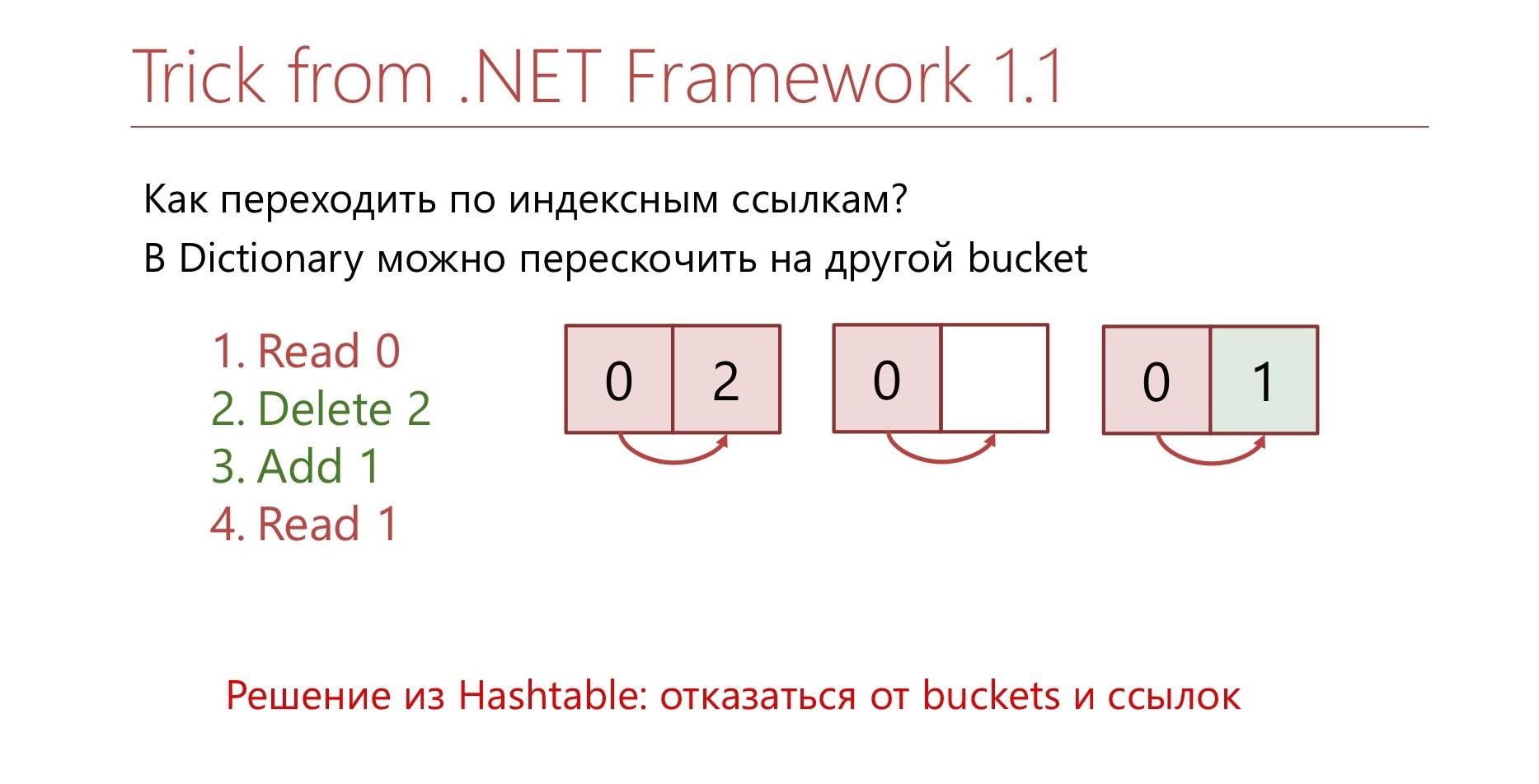 Многопоточность в .NET: когда не хватает производительности - 22