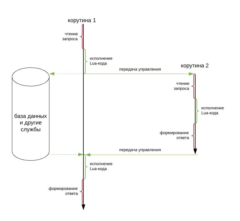 Почему мы пишем бизнес-логику на Lua - 3