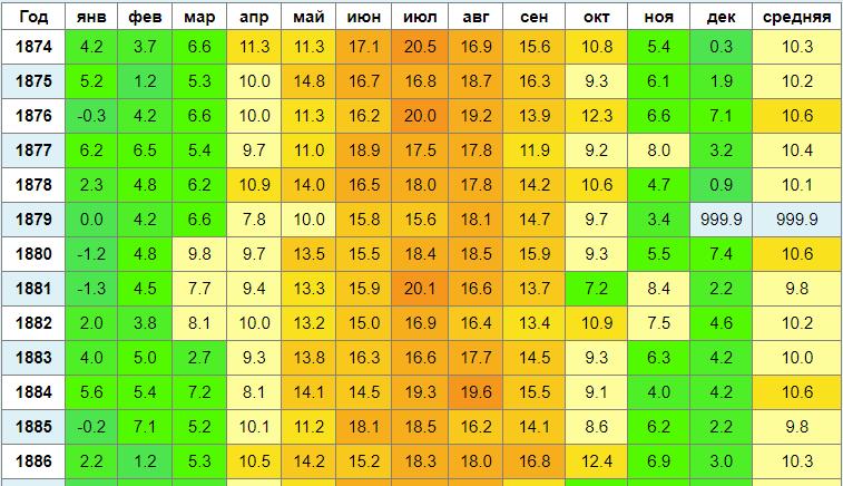 Изменение климата: анализируем температуру в разных городах за последние 100 лет - 2