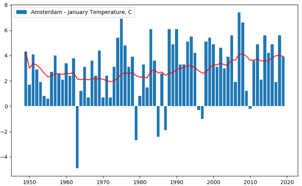 Изменение климата: анализируем температуру в разных городах за последние 100 лет - 6
