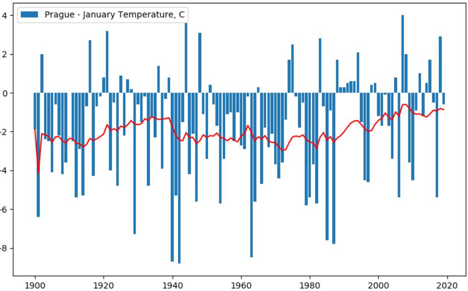 Изменение климата: анализируем температуру в разных городах за последние 100 лет - 8
