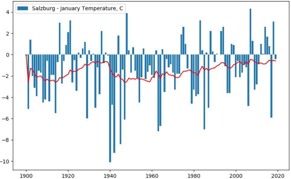Изменение климата: анализируем температуру в разных городах за последние 100 лет - 9